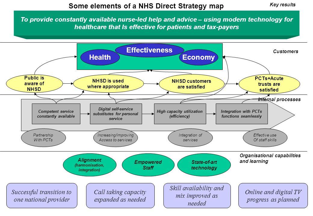 Effectiveness Health Economy