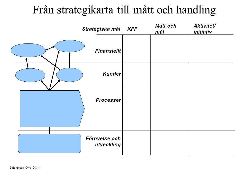 Från strategikarta till mått och handling