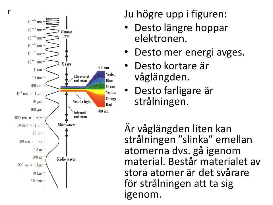 Desto längre hoppar elektronen. Desto mer energi avges.