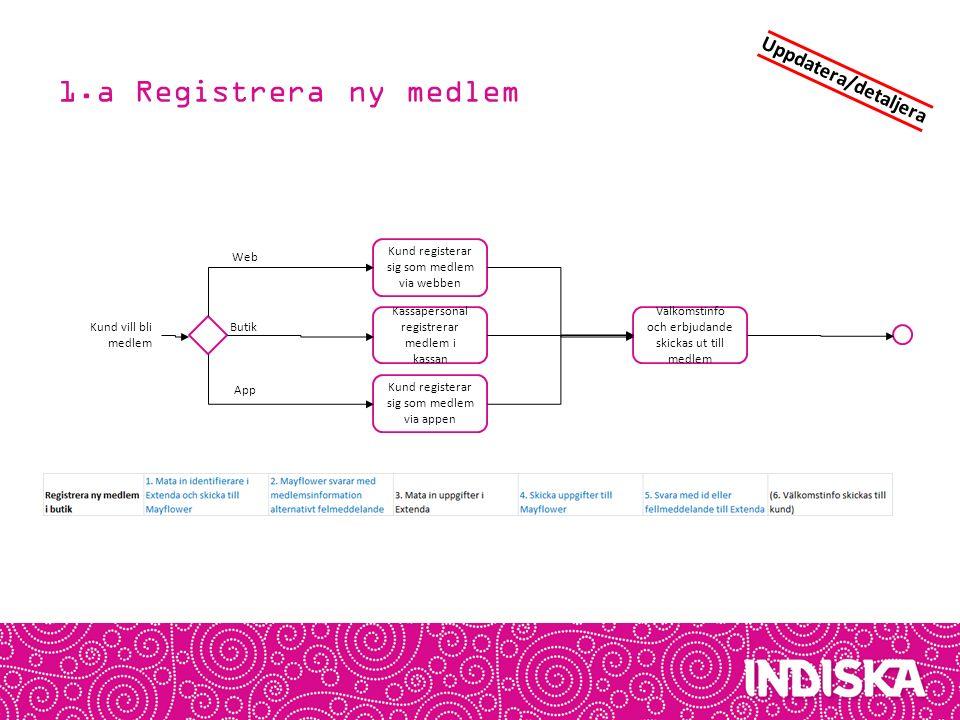 1.a Registrera ny medlem Uppdatera/detaljera Web