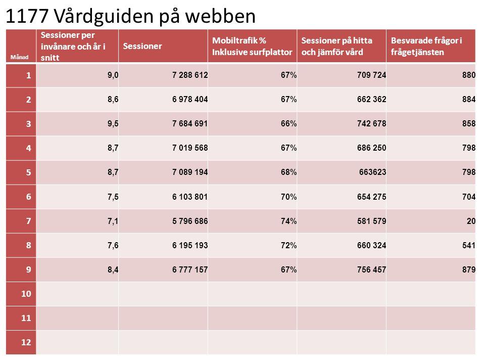 1177 Vårdguiden på webben Sessioner per invånare och år i snitt
