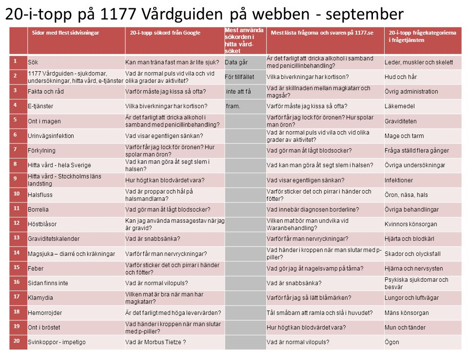 20-i-topp på 1177 Vårdguiden på webben - september
