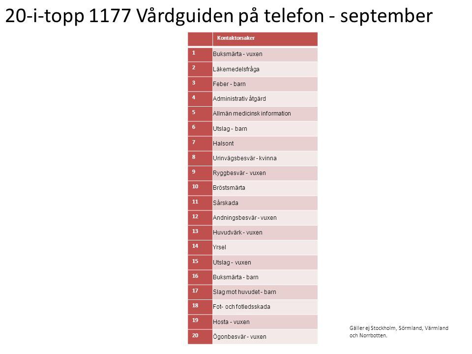 20-i-topp 1177 Vårdguiden på telefon - september