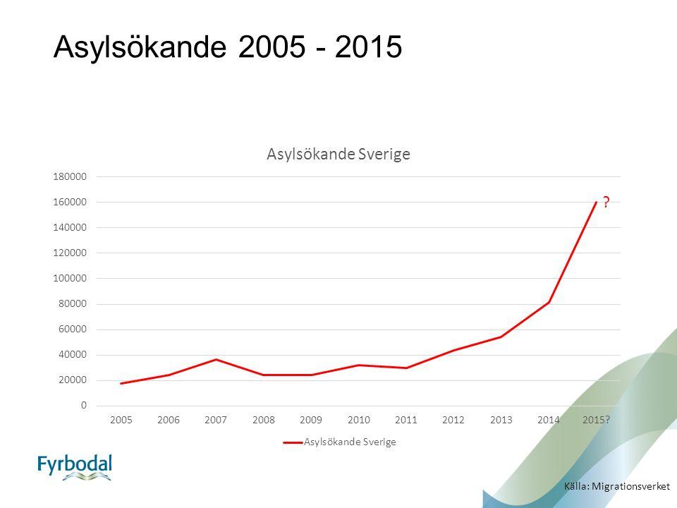 Asylsökande 2005 - 2015 Källa: Migrationsverket