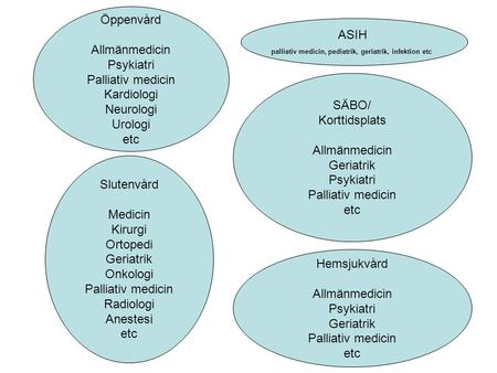 palliativ medicin, pediatrik, geriatrik, infektion etc