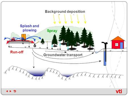 Run-off Splash and plowing Groundwater transport Background deposition.