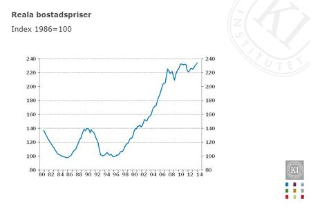 Reala bostadspriser Index 1986=100.
