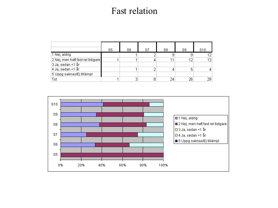 Fast relation