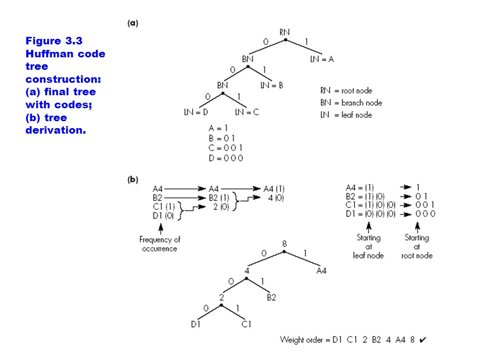 Figure 3.3 Huffman code tree construction: (a) final tree with codes; (b) tree derivation.