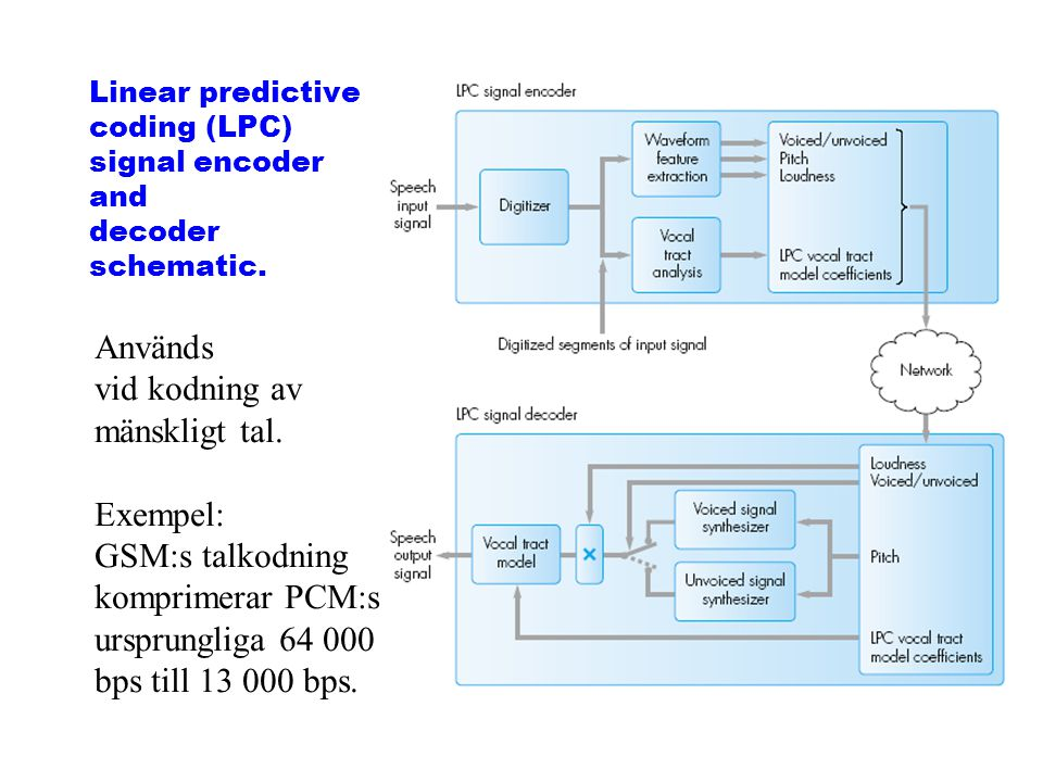 Linear predictive coding (LPC) signal encoder and decoder schematic.