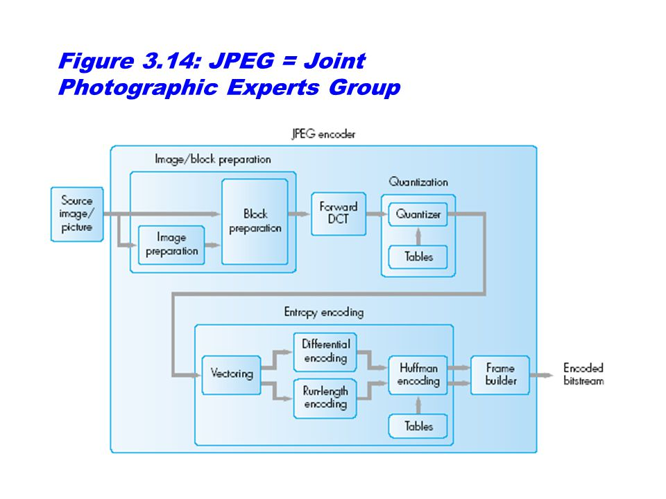 Figure 3.14: JPEG = Joint Photographic Experts Group