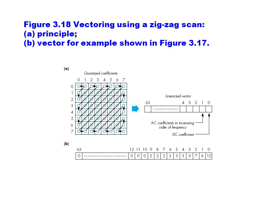 Figure 3.18 Vectoring using a zig-zag scan: (a) principle; (b) vector for example shown in Figure 3.17.