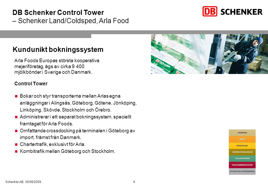 DB Schenker Control Tower – Schenker Land/Coldsped, Arla Food