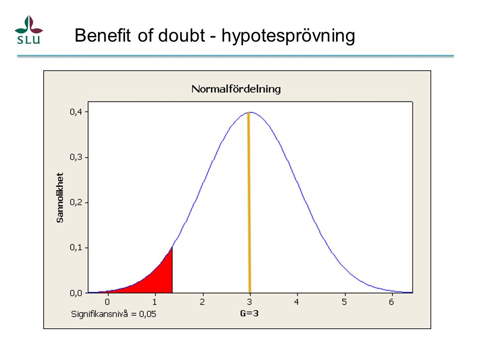 Benefit of doubt - hypotesprövning