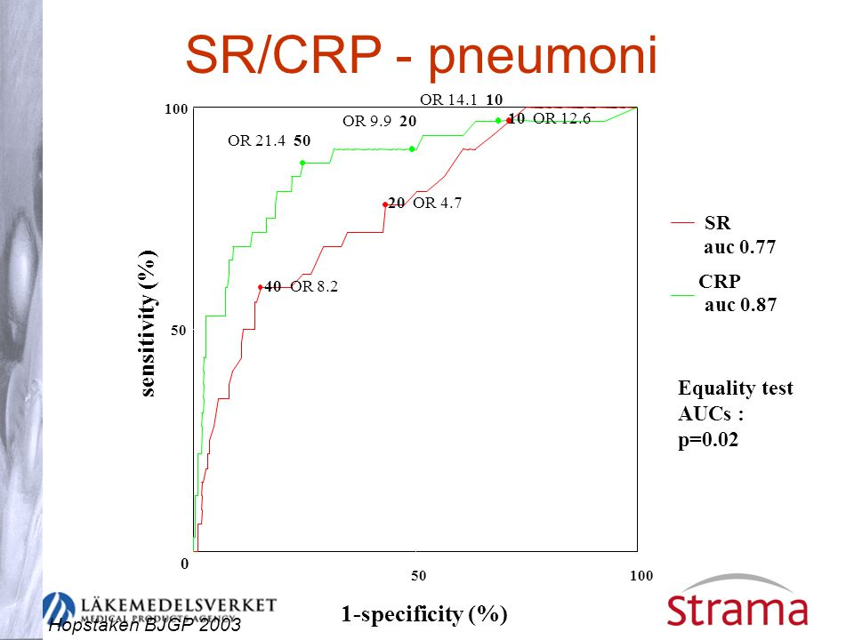 SR/CRP - pneumoni sensitivity (%) 1-specificity (%)