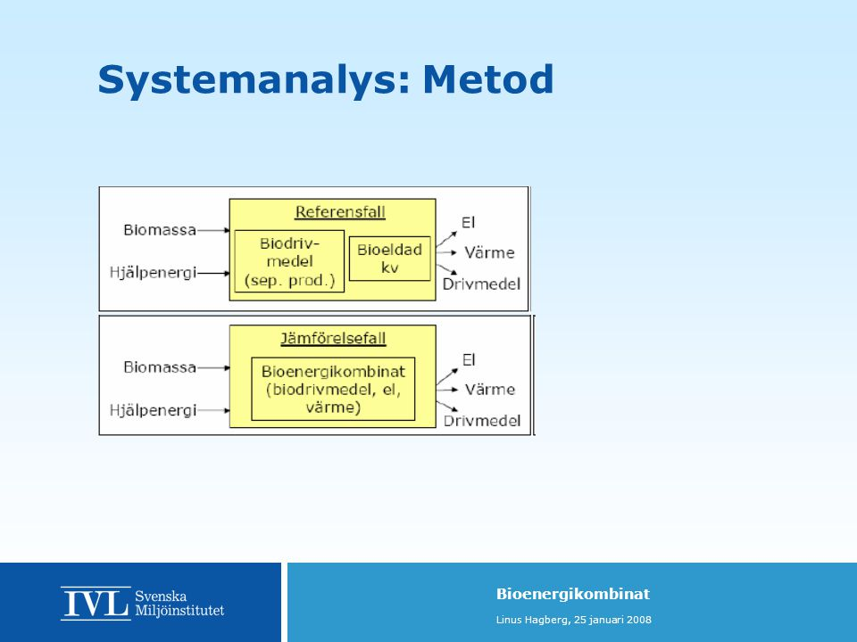 Systemanalys: Metod