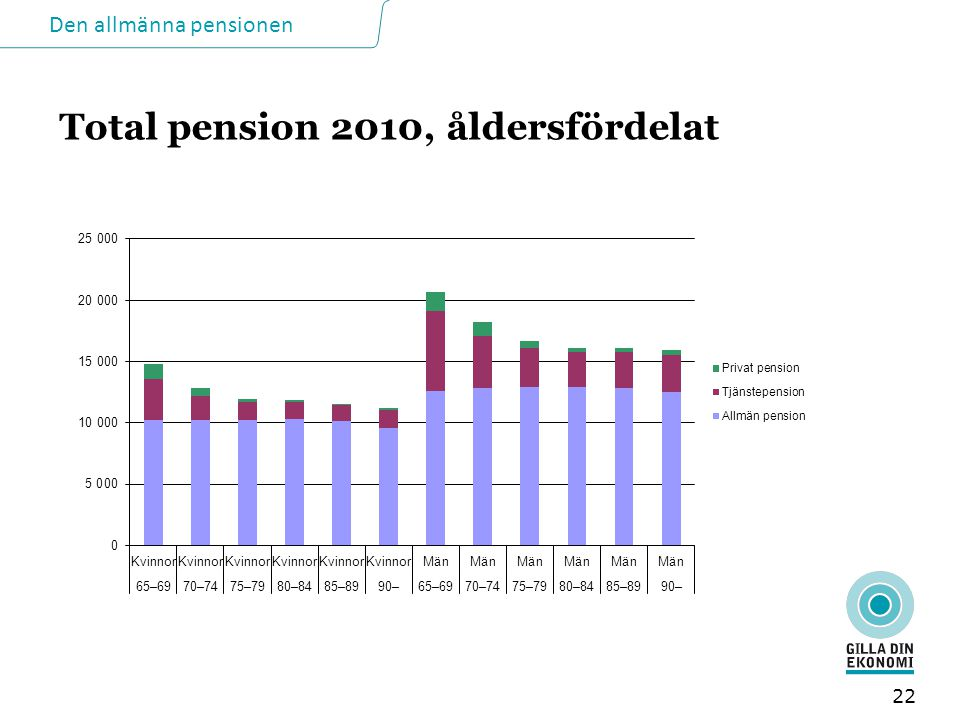 Total pension 2010, åldersfördelat