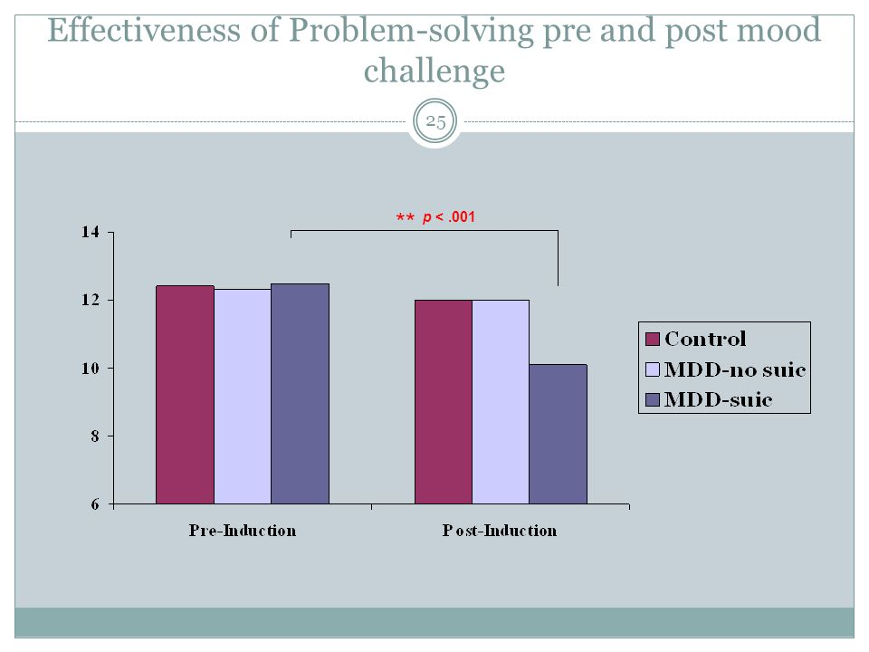 Effectiveness of Problem-solving pre and post mood challenge