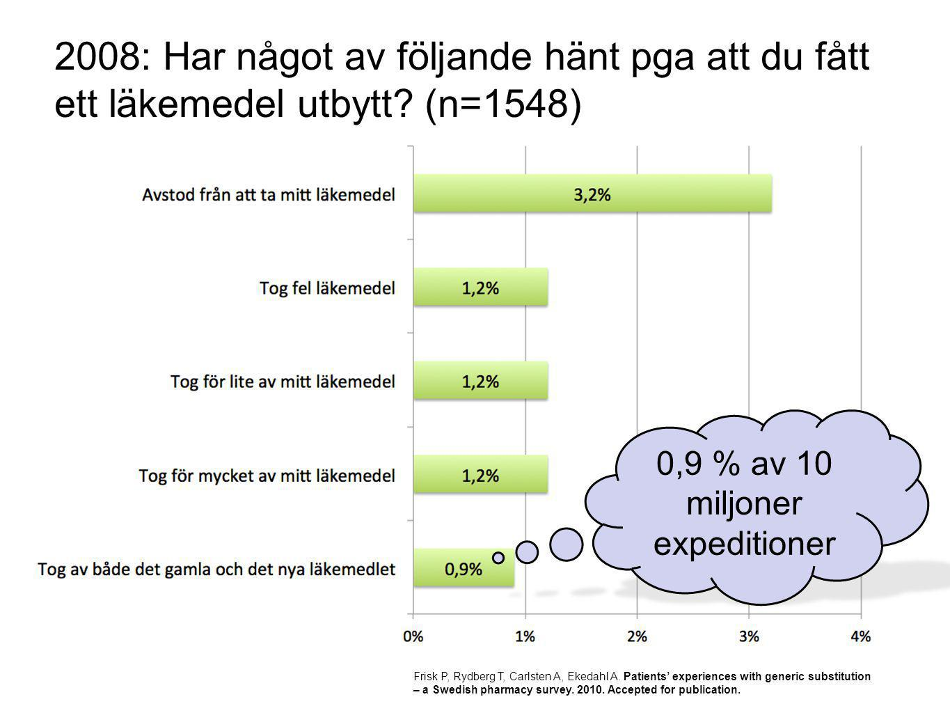 0,9 % av 10 miljoner expeditioner