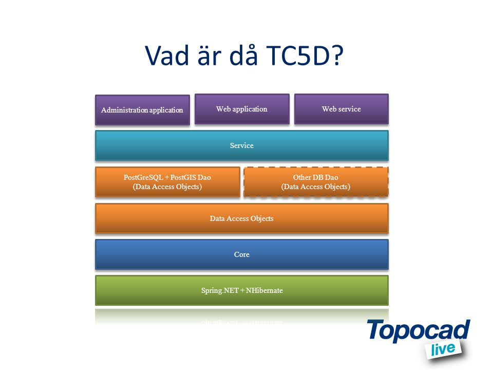 Vad är då TC5D Administration application Web application Web service