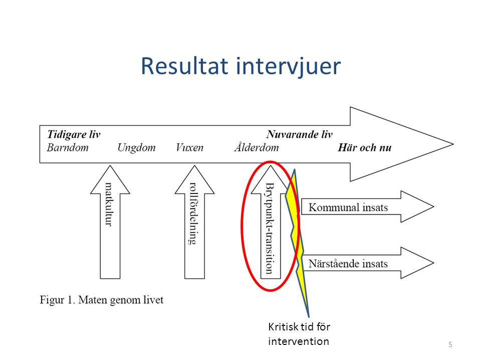 Resultat intervjuer Kritisk tid för intervention