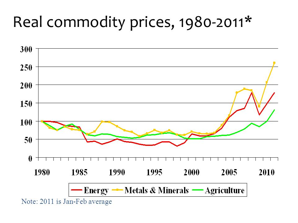 Real commodity prices, *