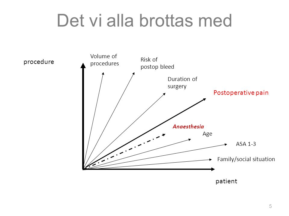 Det vi alla brottas med procedure Postoperative pain patient Volume of