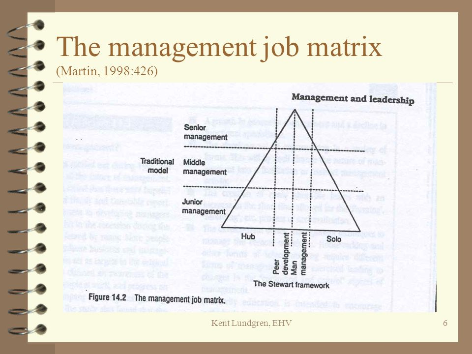 The management job matrix (Martin, 1998:426)