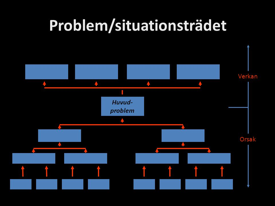 Problem/situationsträdet