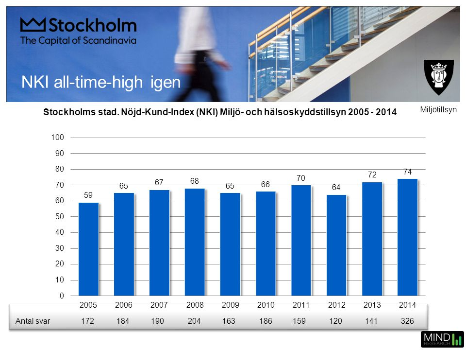 NKI all-time-high igen