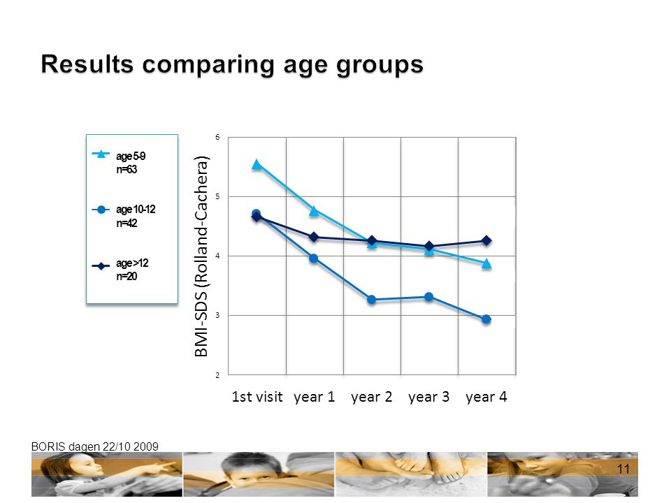 Results comparing age groups