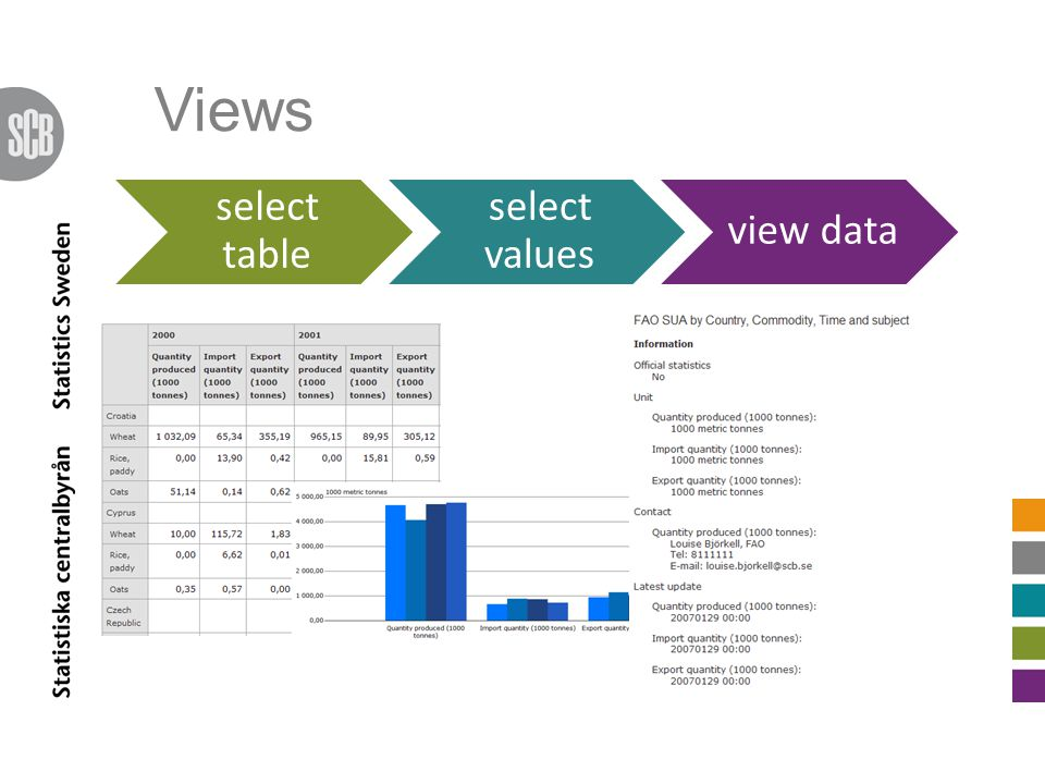 Views select table select values view data