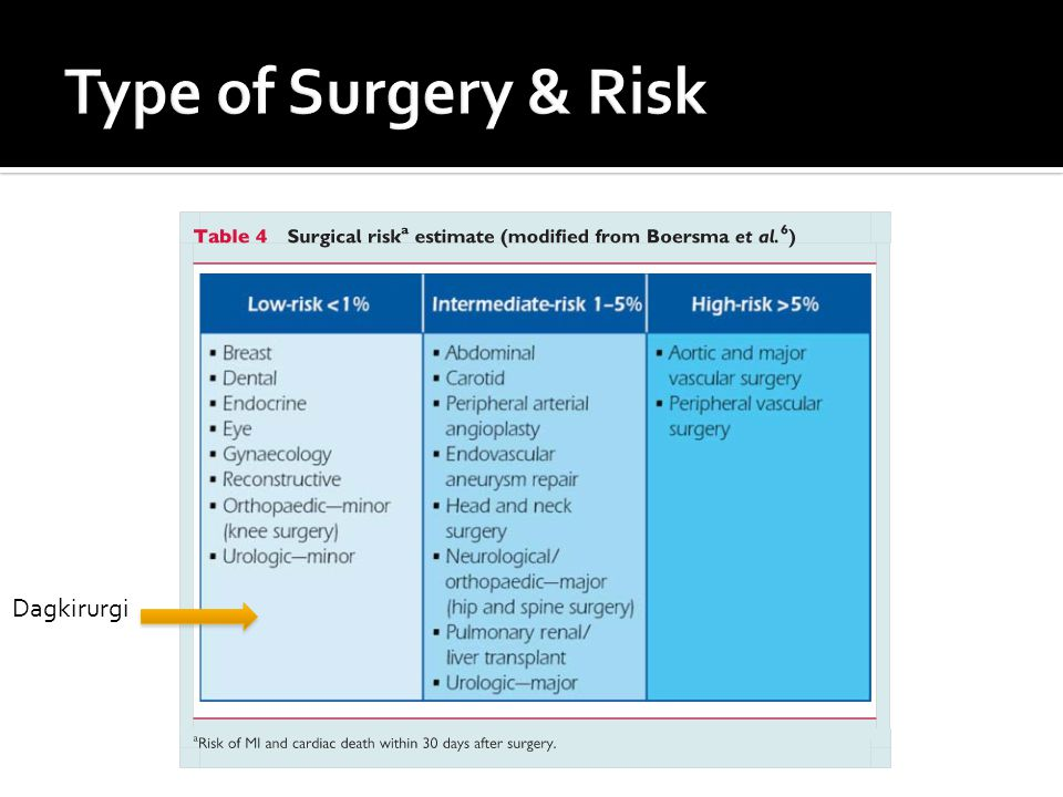 Type of Surgery & Risk Dagkirurgi