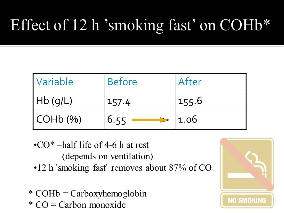 Effect of 12 h 'smoking fast' on COHb*