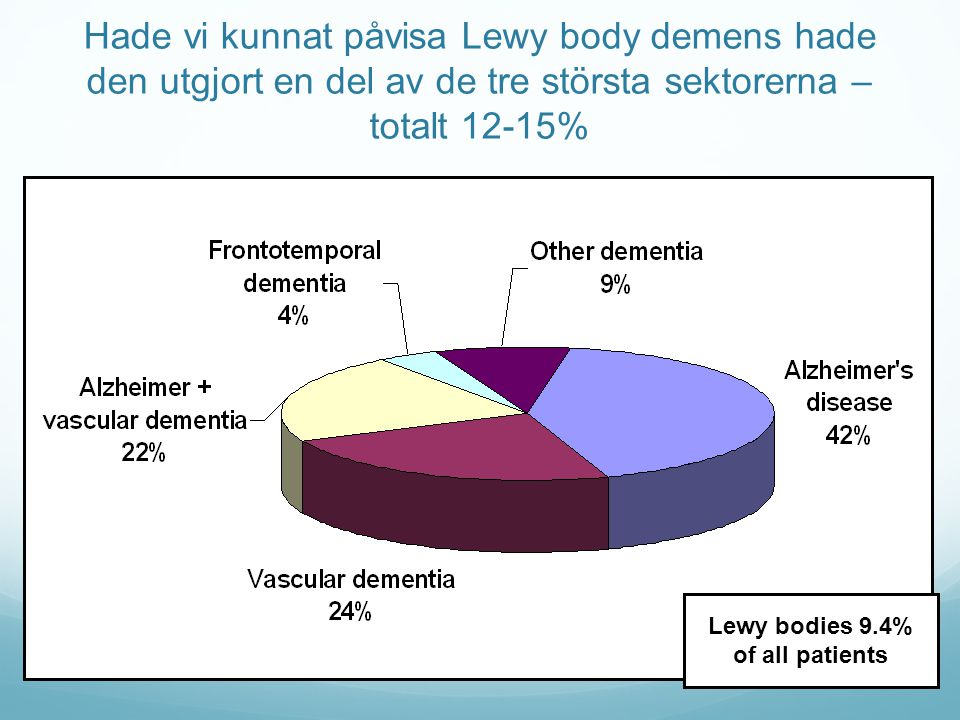 Lewy bodies 9.4% of all patients