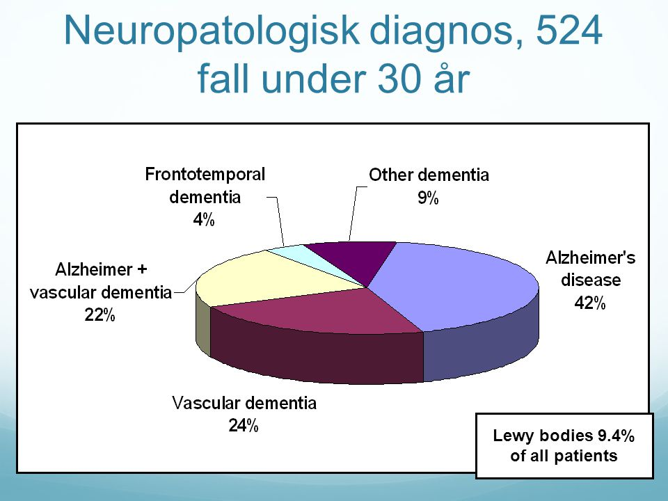 Neuropatologisk diagnos, 524 fall under 30 år