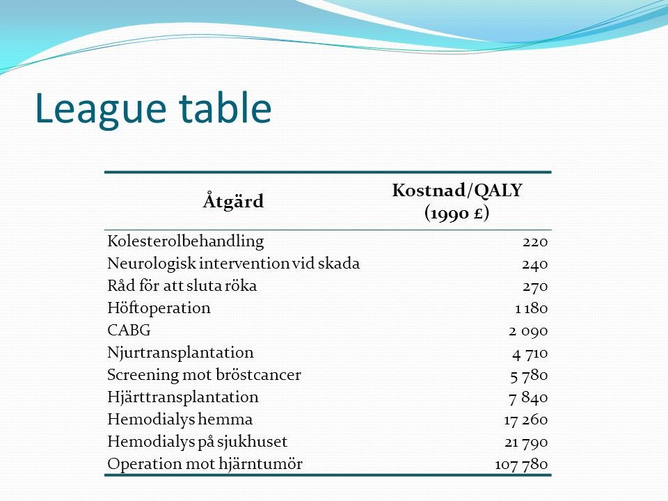 League table Kostnad/QALY Åtgärd (1990 £) Kolesterolbehandling 220