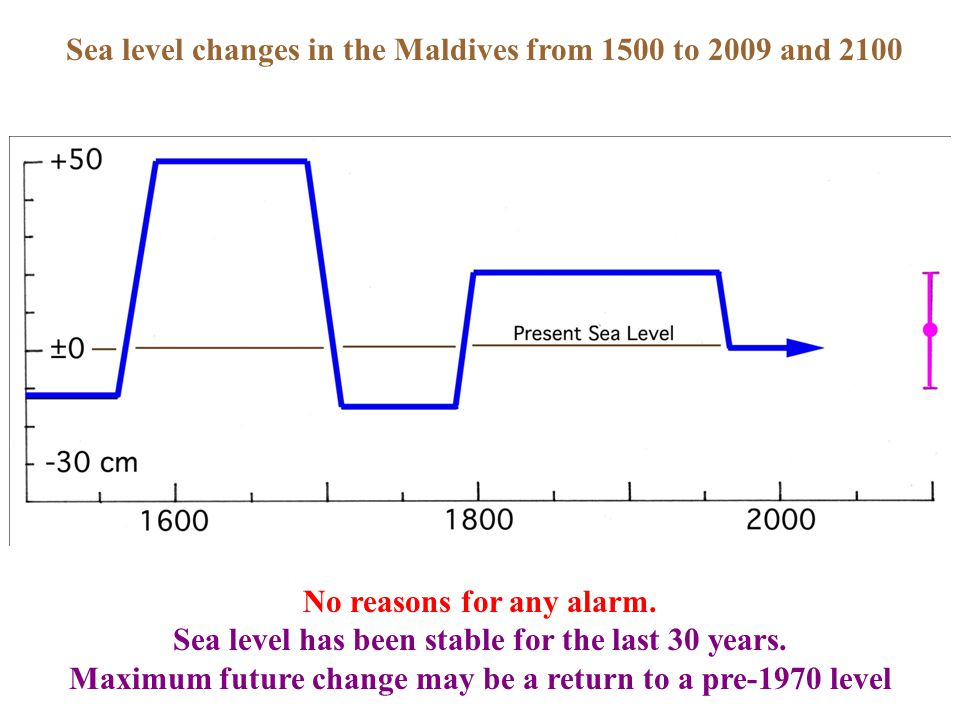 Sea level changes in the Maldives from 1500 to 2009 and 2100