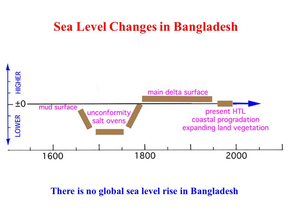 Sea Level Changes in Bangladesh