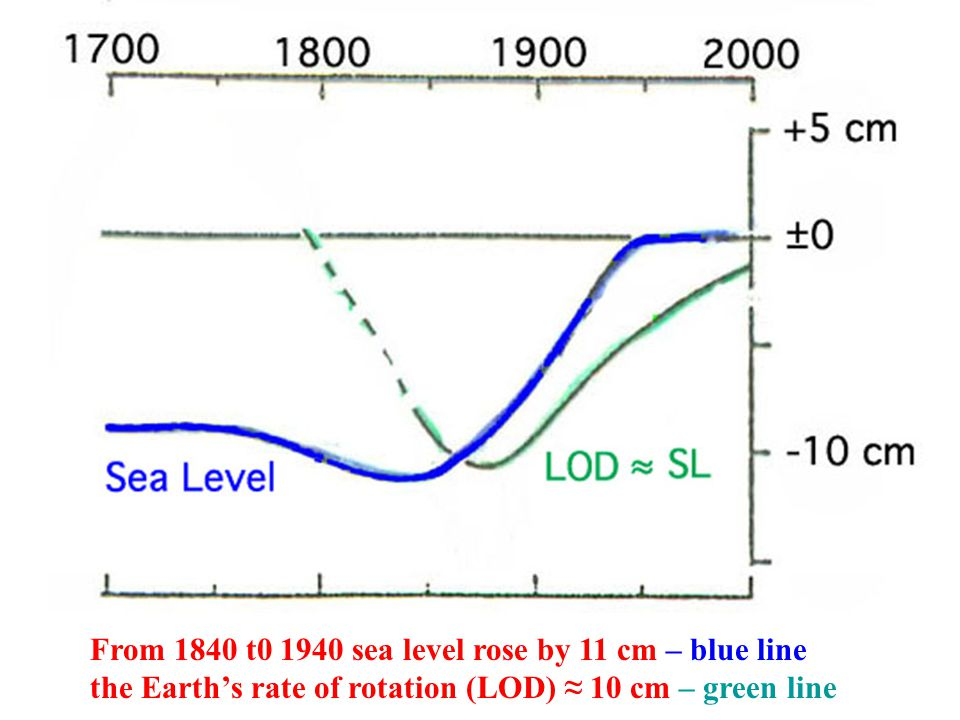 From 1840 t sea level rose by 11 cm – blue line the Earth's rate of rotation (LOD) ≈ 10 cm – green line