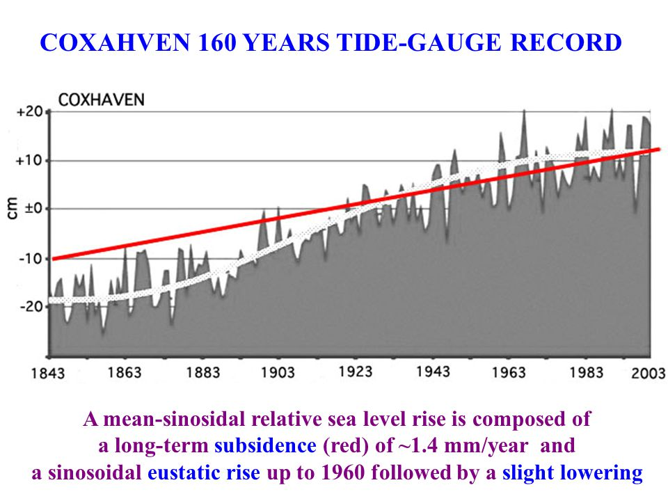 COXAHVEN 160 YEARS TIDE-GAUGE RECORD