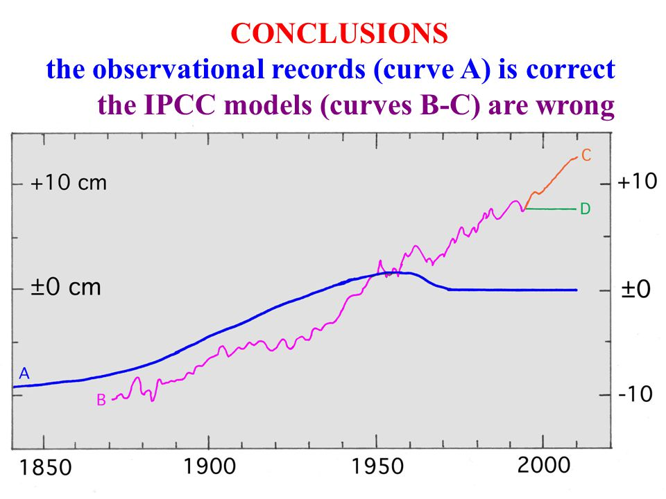 CONCLUSIONS. the observational records (curve A) is correct