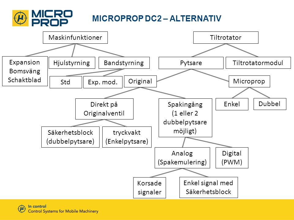 MicroProp DC2 – Alternativ