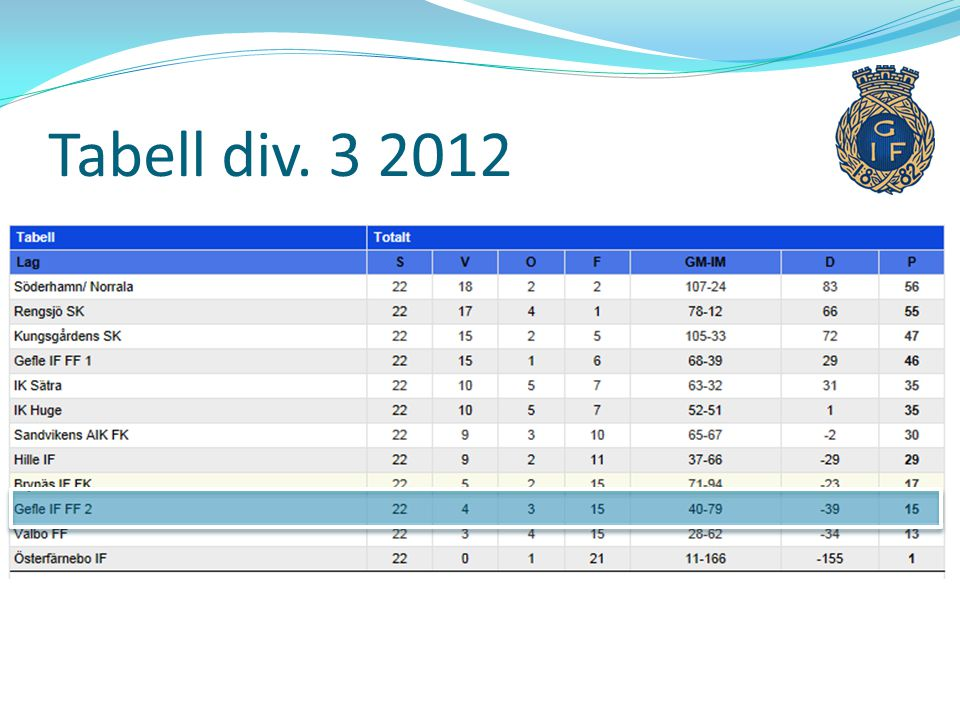 Tabell div
