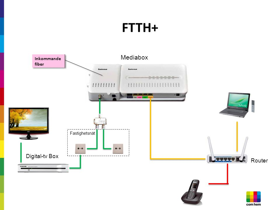 FTTH+ Mediabox Inkommande fiber Fastighetsnät Digital-tv Box Router