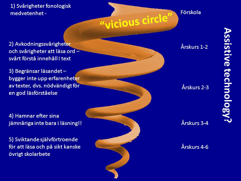 vicious circle Assistive technology