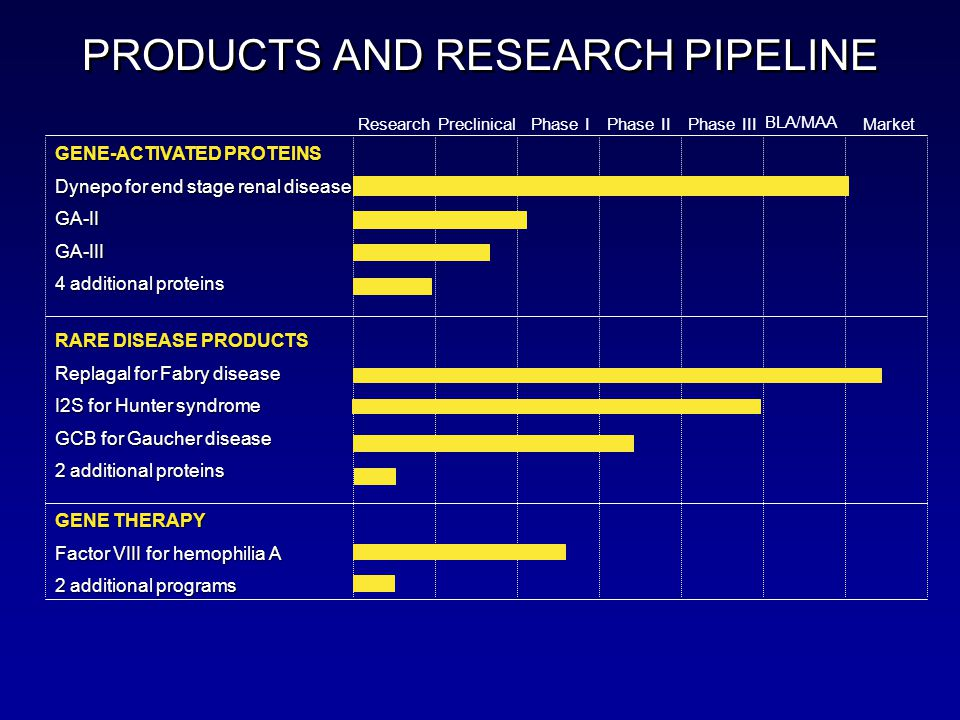 PRODUCTS AND RESEARCH PIPELINE