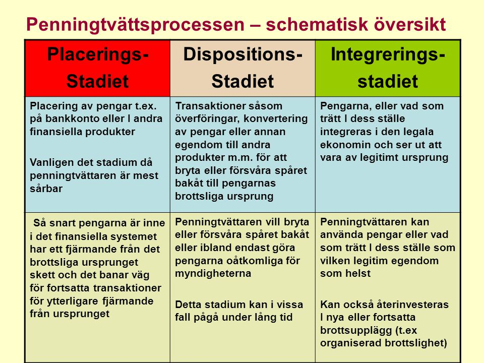 Placerings- Stadiet Dispositions- Integrerings- stadiet