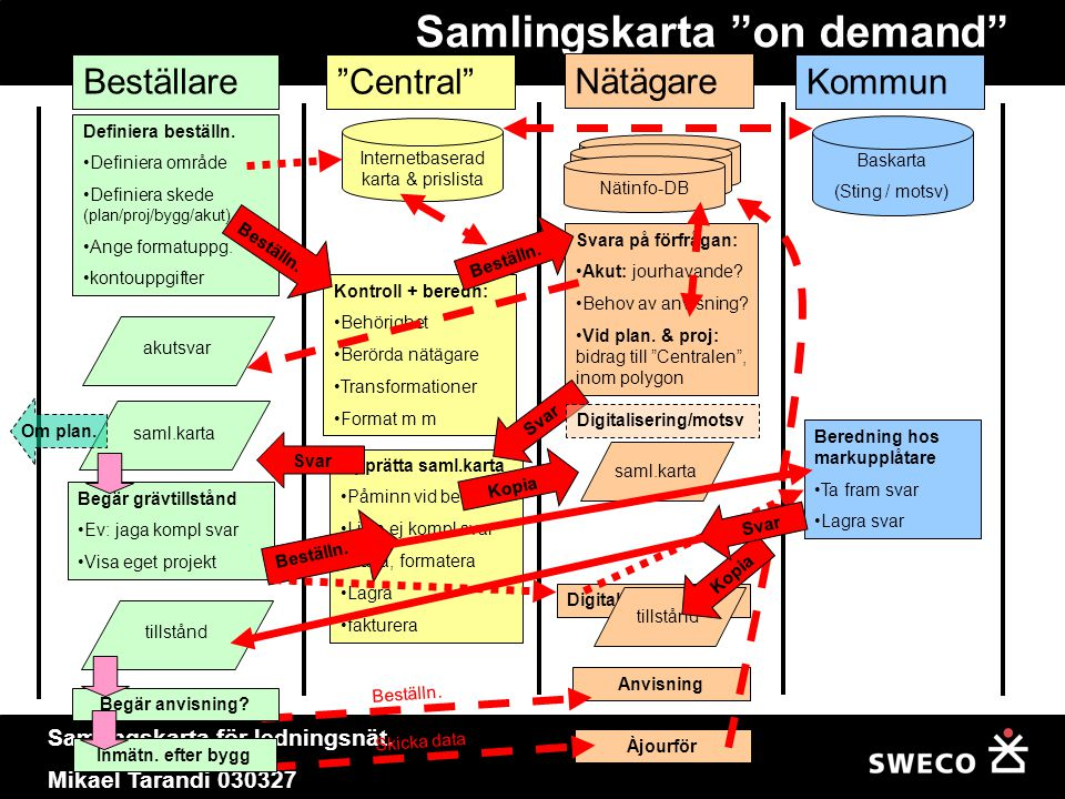 Samlingskarta on demand