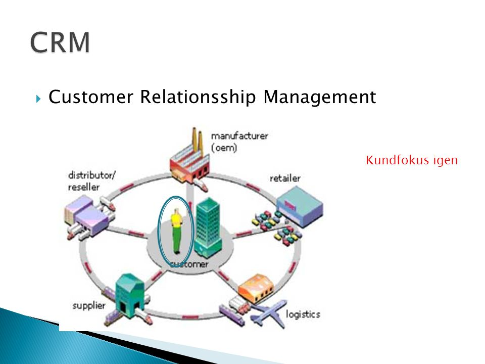 CRM Customer Relationsship Management Kundfokus igen